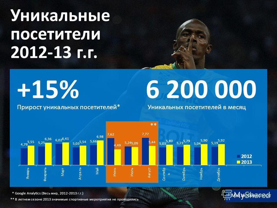 Уникальные посетители 2012-13 г.г. Прирост уникальных посетителей* +15% Уникальных посетителей в месяц 6 200 000 * Google Analytics (Весь мир, 2012-2013 г.г.) ** Мы любим спорт ** В летнем сезоне 2013 значимые спортивные мероприятия не проводились