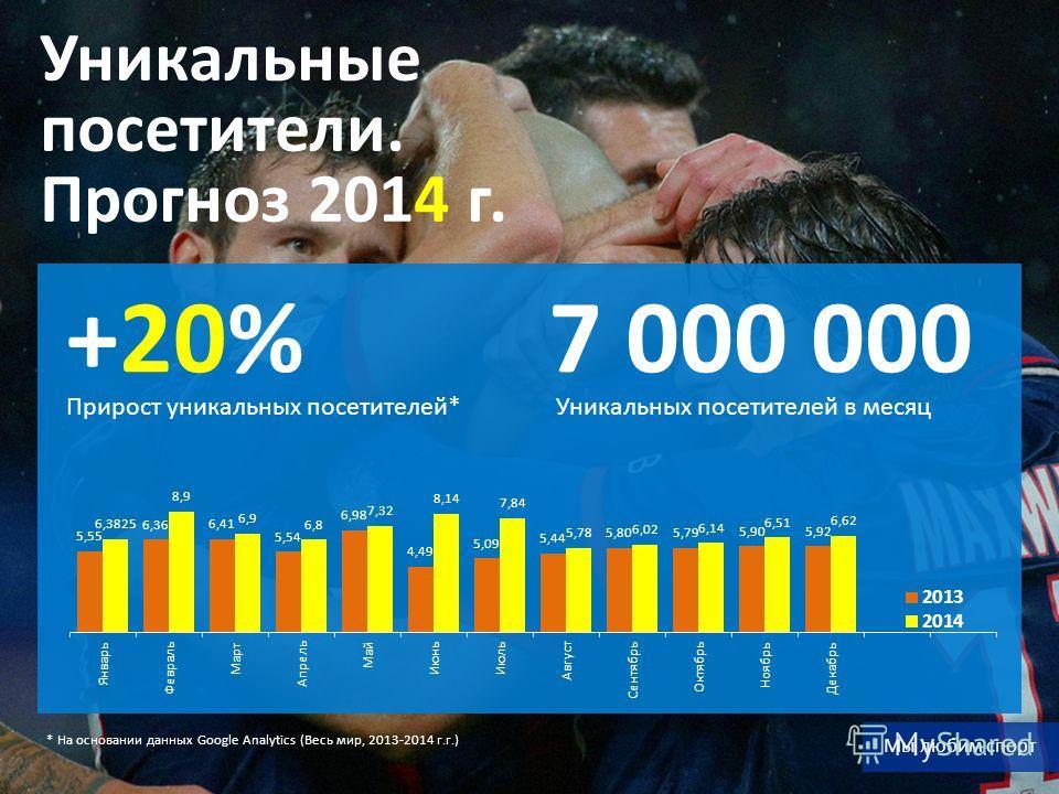 * На основании данных Google Analytics (Весь мир, 2013-2014 г.г.) Прирост уникальных посетителей* +20% Уникальных посетителей в месяц 7 000 000 Уникальные посетители. Прогноз 2014 г. Мы любим спорт
