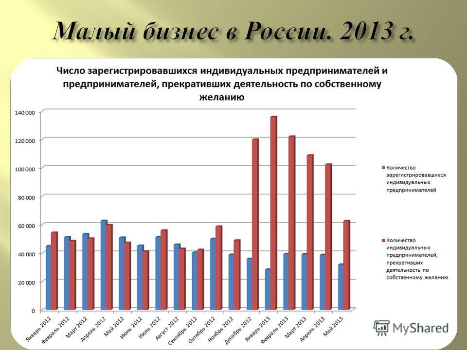 С декабря 2012 года закрылись около 650 тыс. индивидуальных предпринимателей, свидетельствует статистика ФНС Профессиональные объединения в качестве основной причины называют повышение страховых взносов. По подсчетам « Деловой России », только в 2012