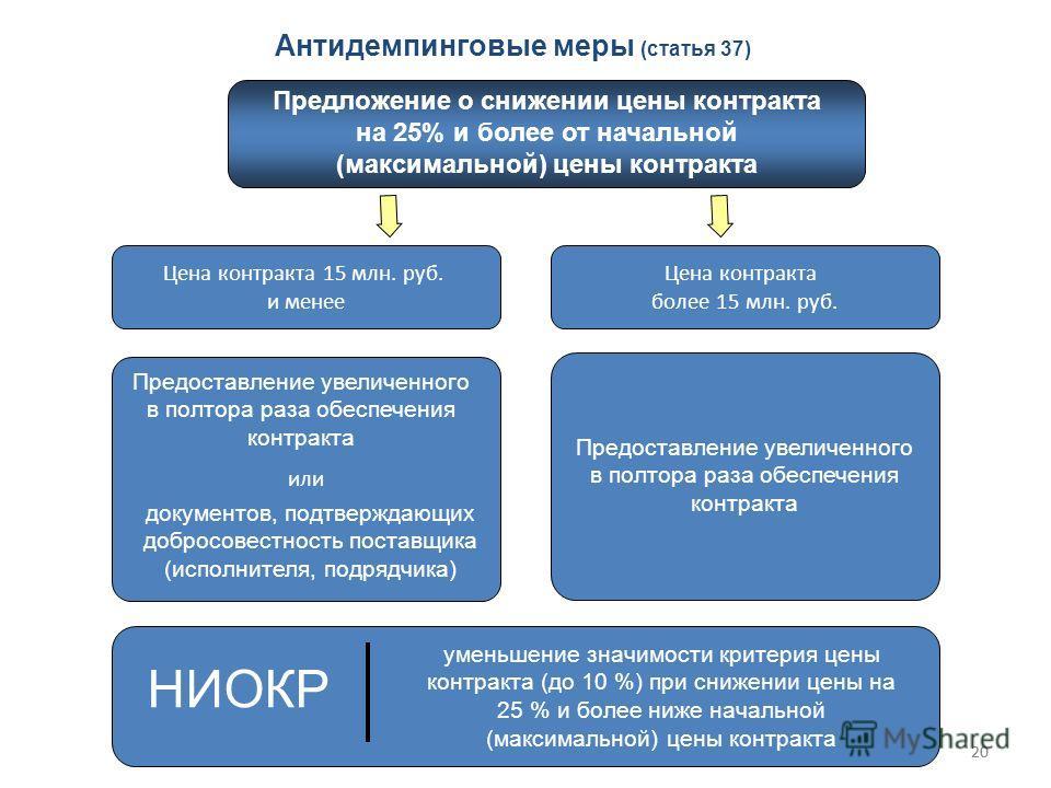 20 Антидемпинговые меры (статья 37) Цена контракта 15 млн. руб. и менее Цена контракта более 15 млн. руб. или Предоставление увеличенного в полтора раза обеспечения контракта документов, подтверждающих добросовестность поставщика (исполнителя, подряд
