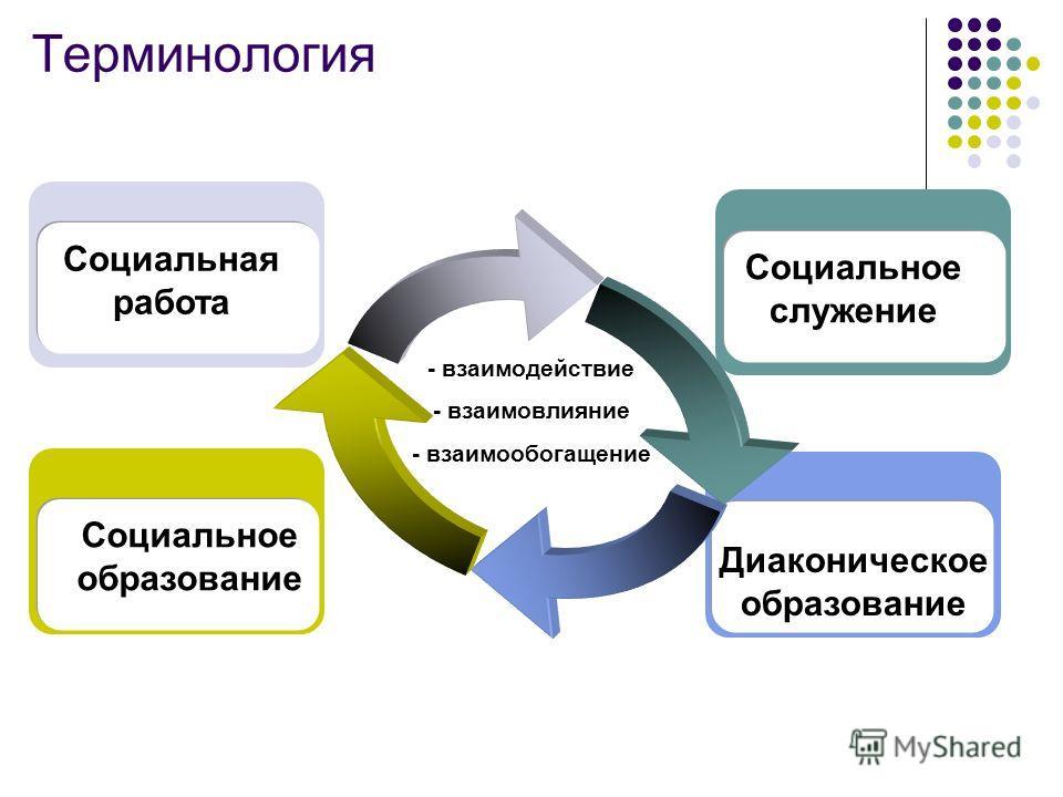 Терминология - взаимодействие - взаимовлияние - взаимообогащение Социальное образование Социальная работа Диаконическое образование Социальное служение
