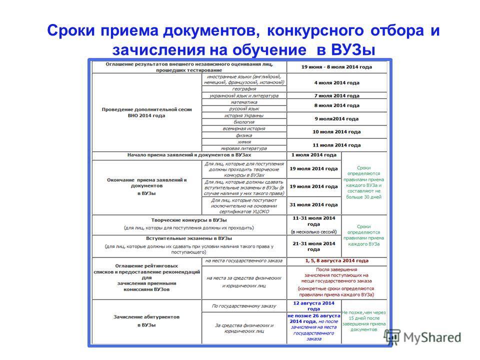 Сроки приема документов, конкурсного отбора и зачисления на обучение в ВУЗы