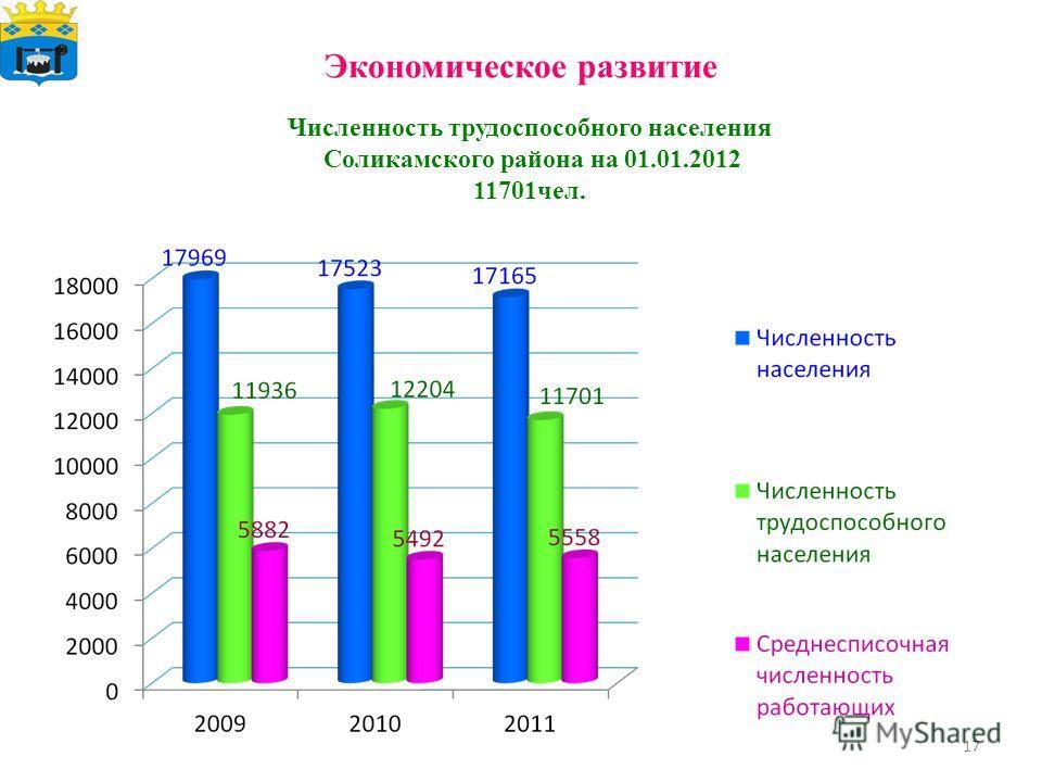 Экономическое развитие Численность трудоспособного населения Соликамского района на 01.01.2012 11701чел. 17