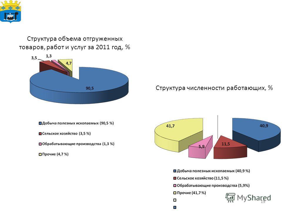 19 Структура объема отгруженных товаров, работ и услуг за 2011 год, % Структура численности работающих, %