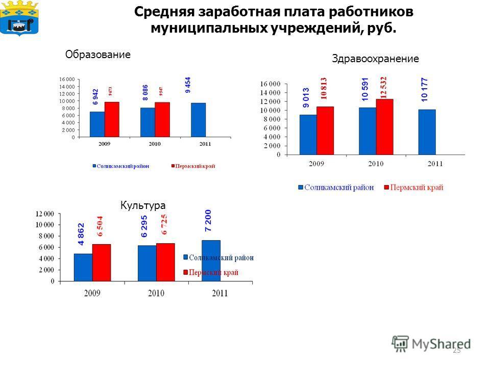 25 Средняя заработная плата работников муниципальных учреждений, руб. Образование Здравоохранение Культура