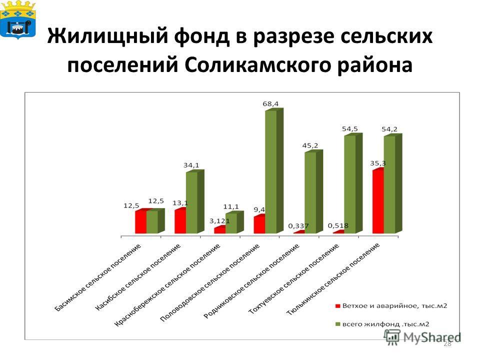 Жилищный фонд в разрезе сельских поселений Соликамского района 28