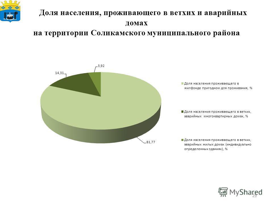Доля населения, проживающего в ветхих и аварийных домах на территории Соликамского муниципального района 29