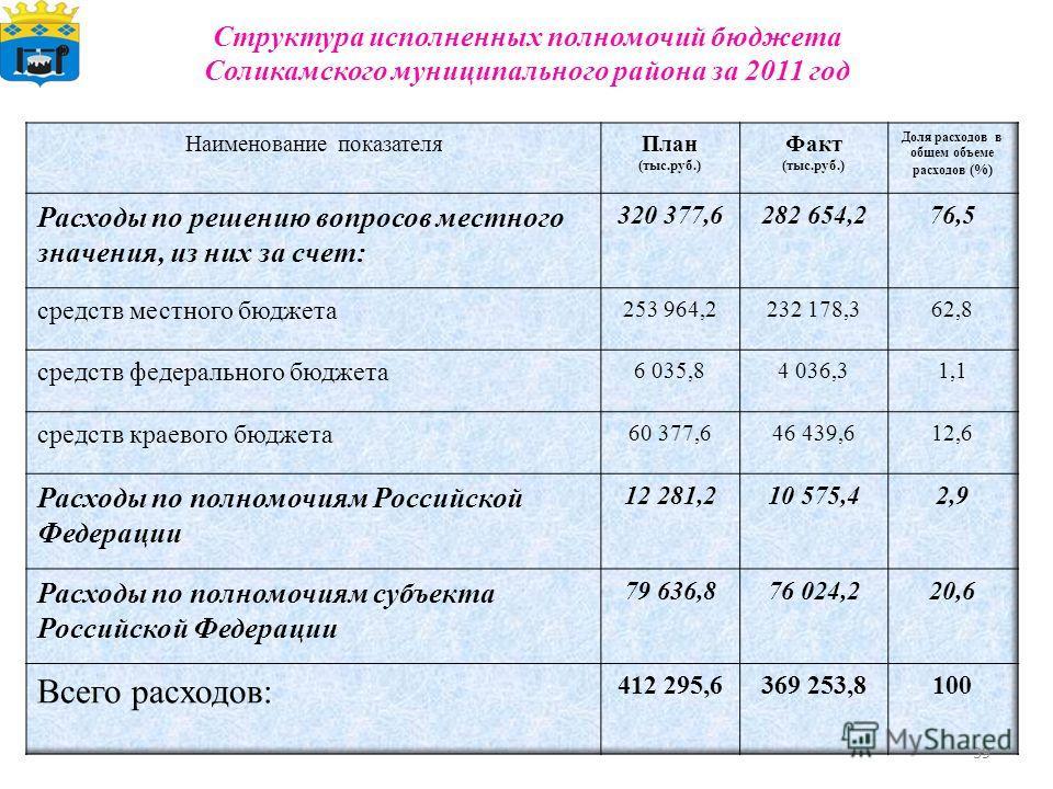 Структура исполненных полномочий бюджета Соликамского муниципального района за 2011 год 39