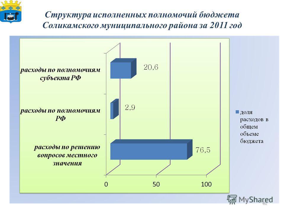 Структура исполненных полномочий бюджета Соликамского муниципального района за 2011 год 40