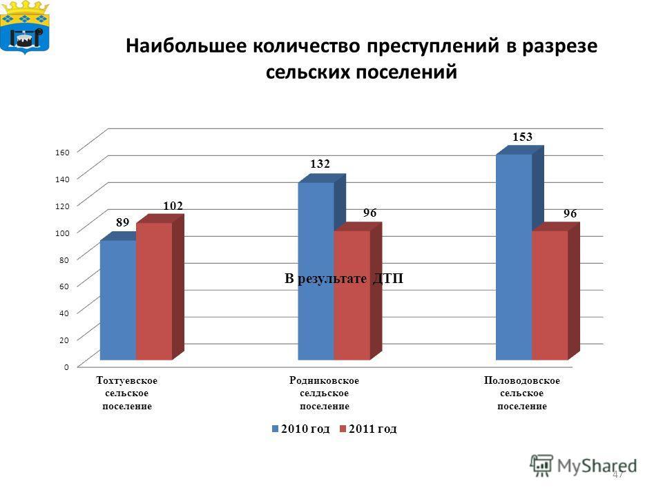 Наибольшее количество преступлений в разрезе сельских поселений 47 В результате ДТП