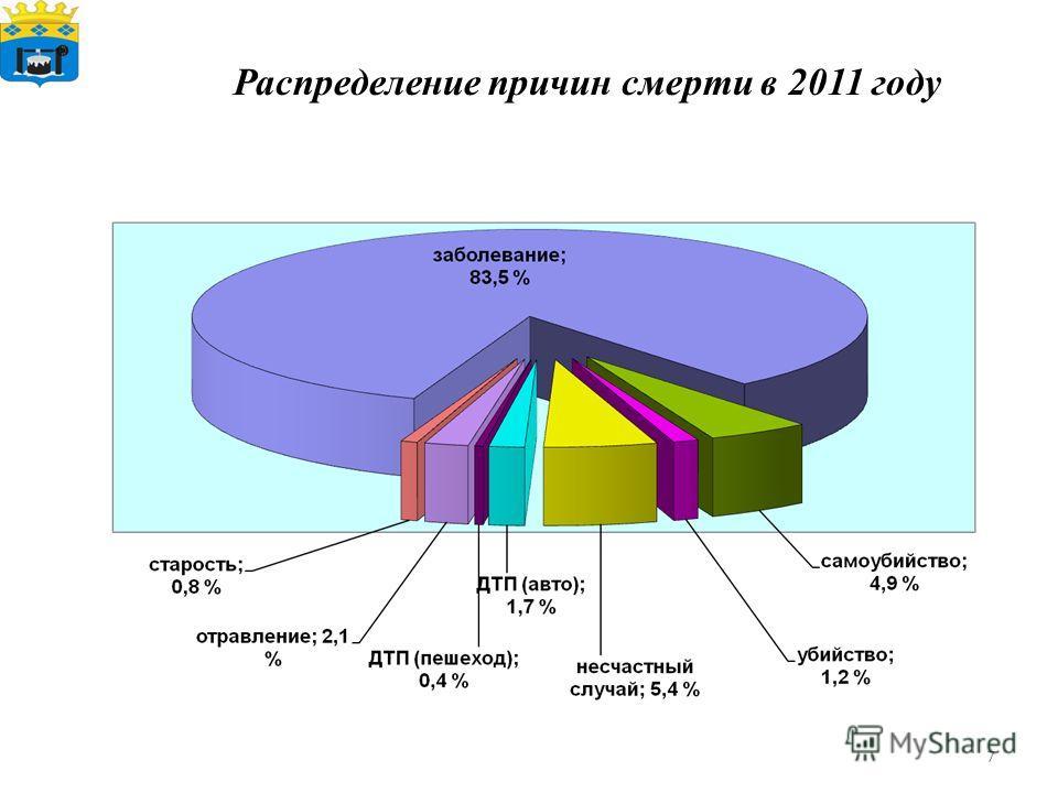 7 Распределение причин смерти в 2011 году