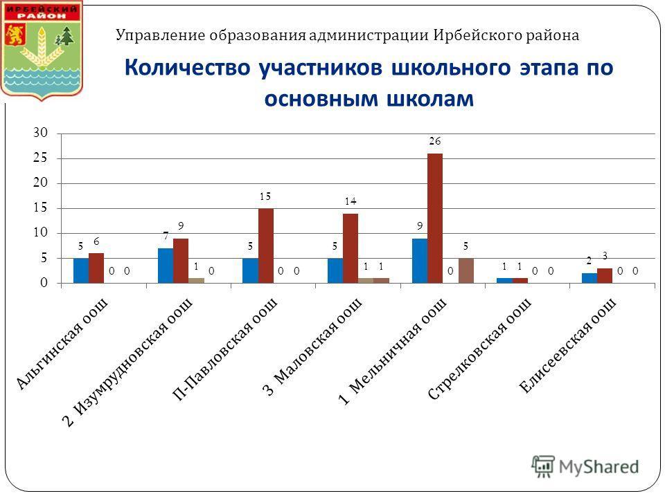 Количество участников школьного этапа по основным школам Управление образования администрации Ирбейского района