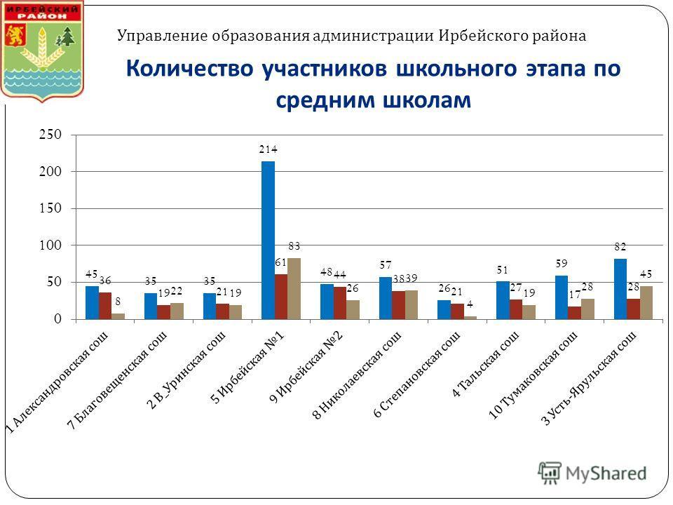 Количество участников школьного этапа по средним школам Управление образования администрации Ирбейского района