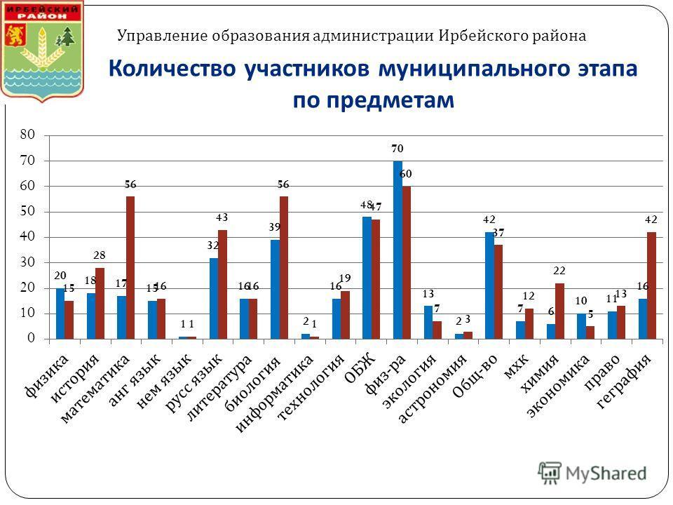 Количество участников муниципального этапа по предметам Управление образования администрации Ирбейского района