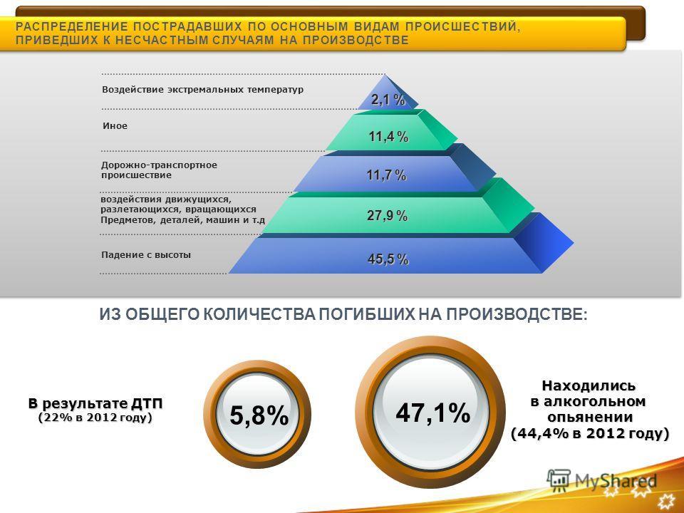 РАСПРЕДЕЛЕНИЕ ПОСТРАДАВШИХ ПО ОСНОВНЫМ ВИДАМ ПРОИСШЕСТВИЙ, ПРИВЕДШИХ К НЕСЧАСТНЫМ СЛУЧАЯМ НА ПРОИЗВОДСТВЕ Воздействие экстремальных температур 2,1 % 11,7 % 11,4 % 45,5 % Дорожно-транспортное происшествие Падение с высоты В результате ДТП (22% в 2012