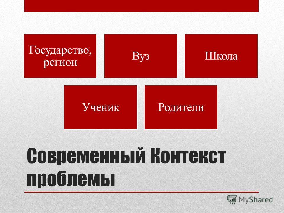 Современный Контекст проблемы Государство, регион ВузШкола УченикРодители