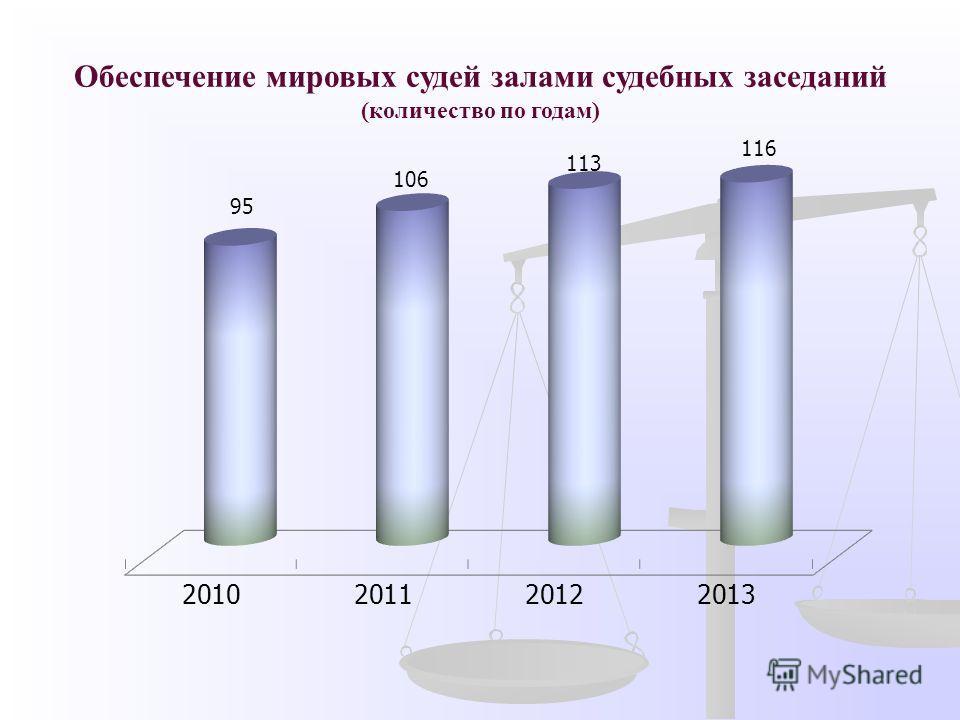 Обеспечение мировых судей залами судебных заседаний (количество по годам)
