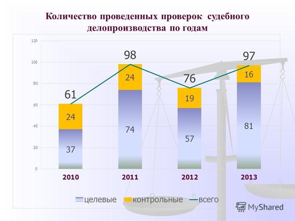 Количество проведенных проверок судебного делопроизводства по годам
