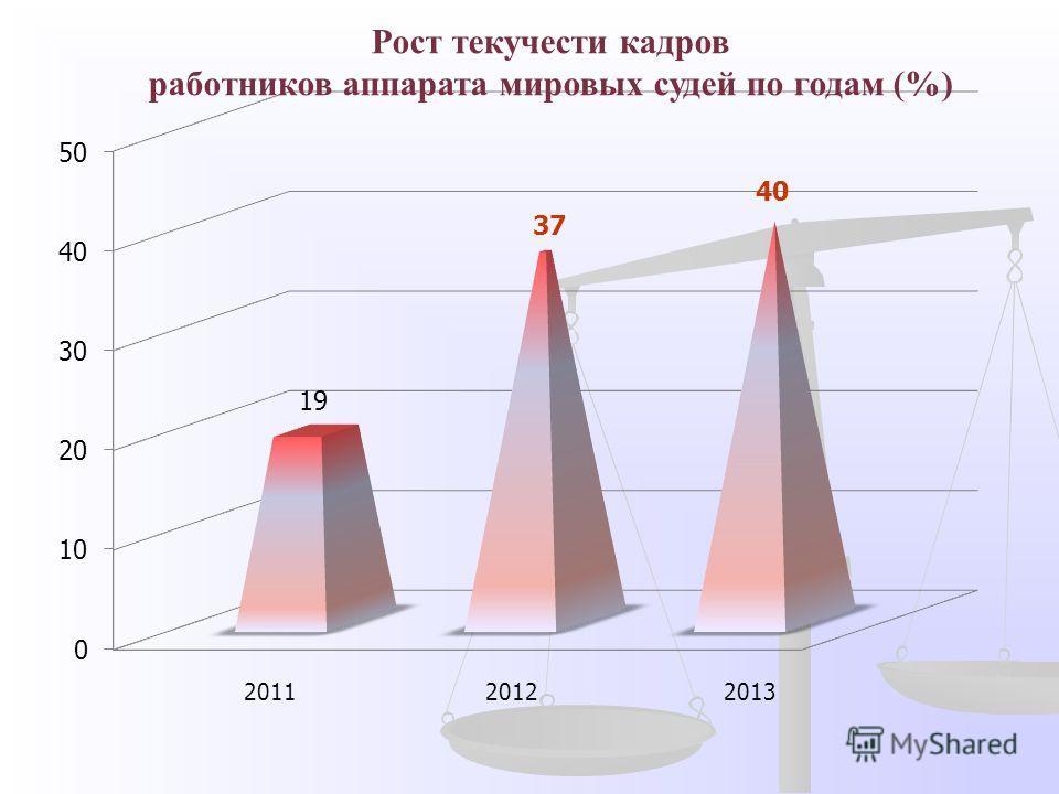 Рост текучести кадров работников аппарата мировых судей по годам (%)