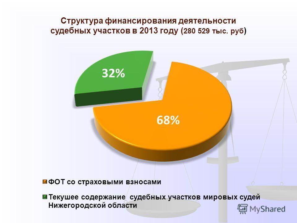 Структура финансирования деятельности судебных участков в 2013 году ( 280 529 тыс. руб )