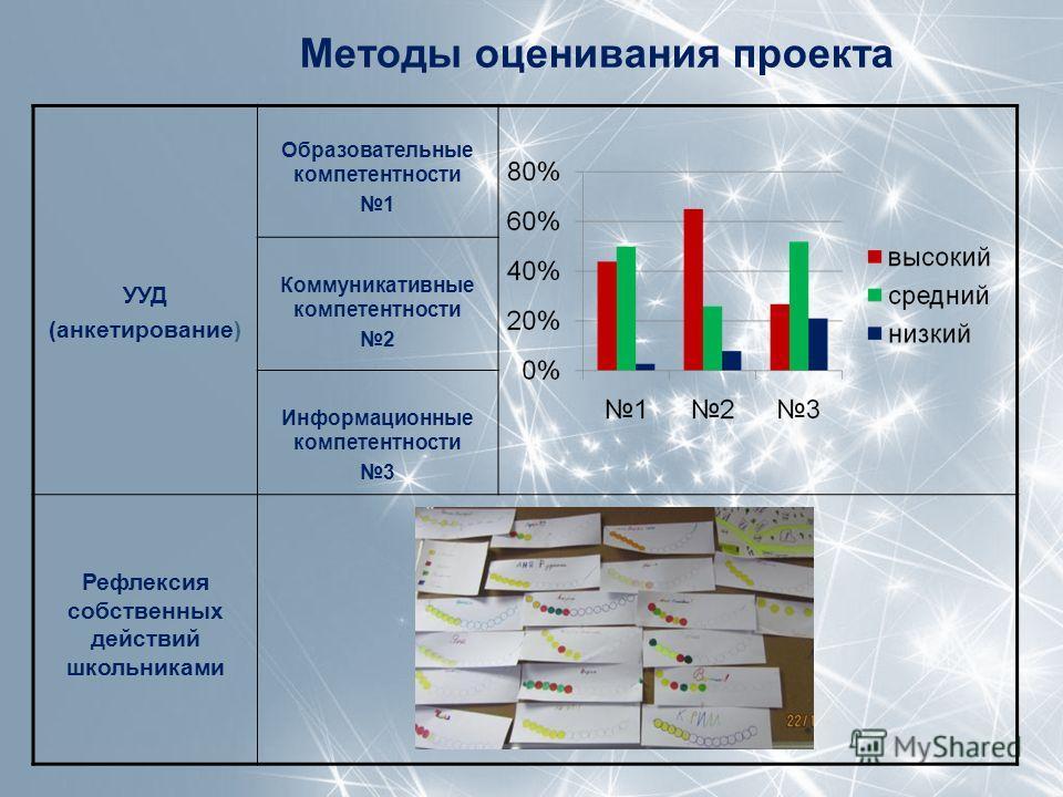 Методы оценивания проекта УУД (анкетирование) Образовательные компетентности 1 Коммуникативные компетентности 2 Информационные компетентности 3 Рефлексия собственных действий школьниками