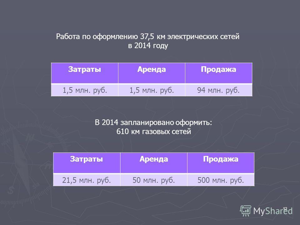 12 Работа по оформлению 37,5 км электрических сетей в 2014 году ЗатратыАрендаПродажа 21,5 млн. руб.50 млн. руб.500 млн. руб. В 2014 запланировано оформить: 610 км газовых сетей ЗатратыАрендаПродажа 1,5 млн. руб. 94 млн. руб.