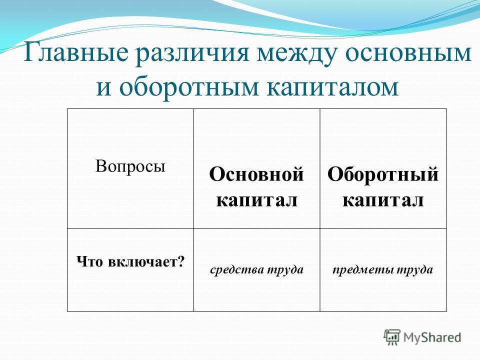 Вопросы Основной капитал Оборотный капитал Что включает? средства трудапредметы труда Главные различия между основным и оборотным капиталом