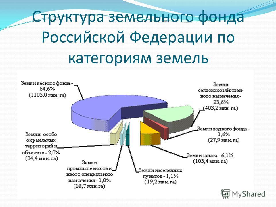 Структура земельного фонда Российской Федерации по категориям земель