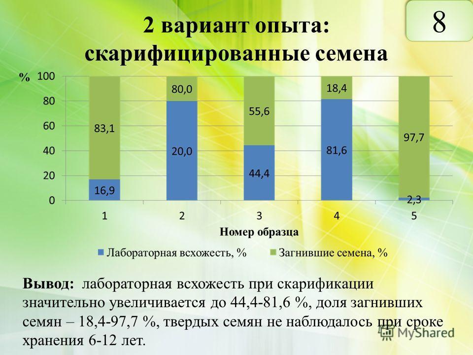 2 вариант опыта: скарифицированные семена Вывод: лабораторная всхожесть при скарификации значительно увеличивается до 44,4-81,6 %, доля загнивших семян – 18,4-97,7 %, твердых семян не наблюдалось при сроке хранения 6-12 лет. 8 8