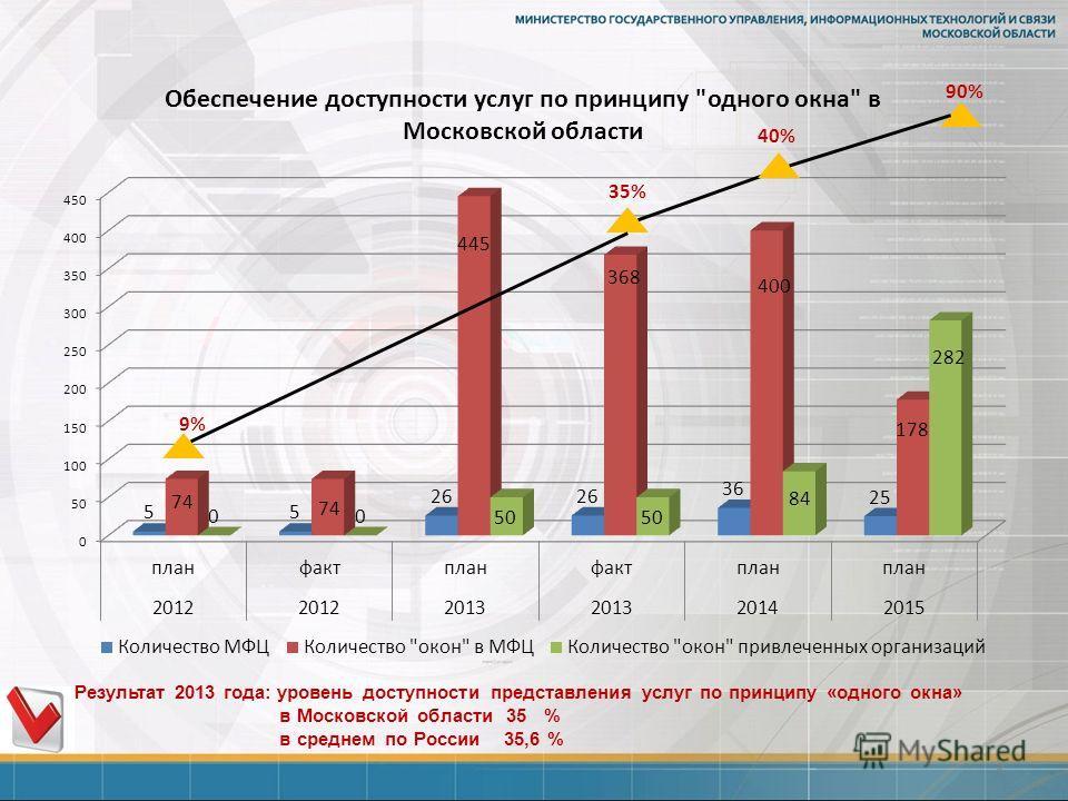 5 Результат 2013 года: уровень доступности представления услуг по принципу «одного окна» в Московской области 35 % в среднем по России 35,6 % 35% 40% 90%