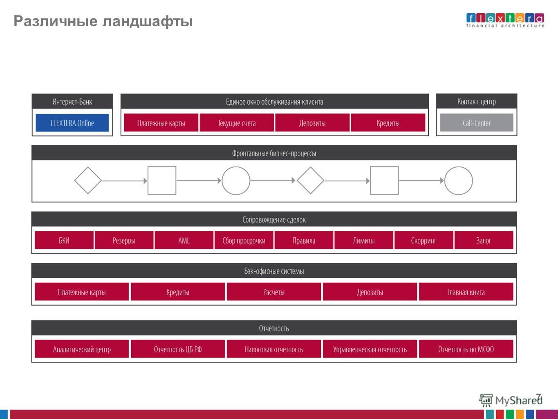 Интернет-банк – канал к фронтальным процессам 6 Упрощение логики в каналах обслуживания. Увеличение скорости дистрибуции новых предложений Возможность повторного использования готовых бизнес- процессов в различных каналах Централизация и унификация б