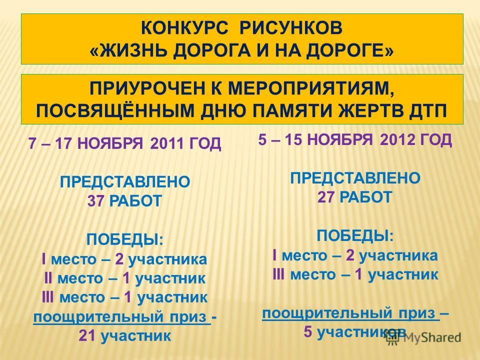 КОНКУРС РИСУНКОВ «ЖИЗНЬ ДОРОГА И НА ДОРОГЕ» ПРИУРОЧЕН К МЕРОПРИЯТИЯМ, ПОСВЯЩЁННЫМ ДНЮ ПАМЯТИ ЖЕРТВ ДТП 7 – 17 НОЯБРЯ 2011 ГОД ПРЕДСТАВЛЕНО 37 РАБОТ ПОБЕДЫ: I место – 2 участника II место – 1 участник III место – 1 участник поощрительный приз - 21 уча