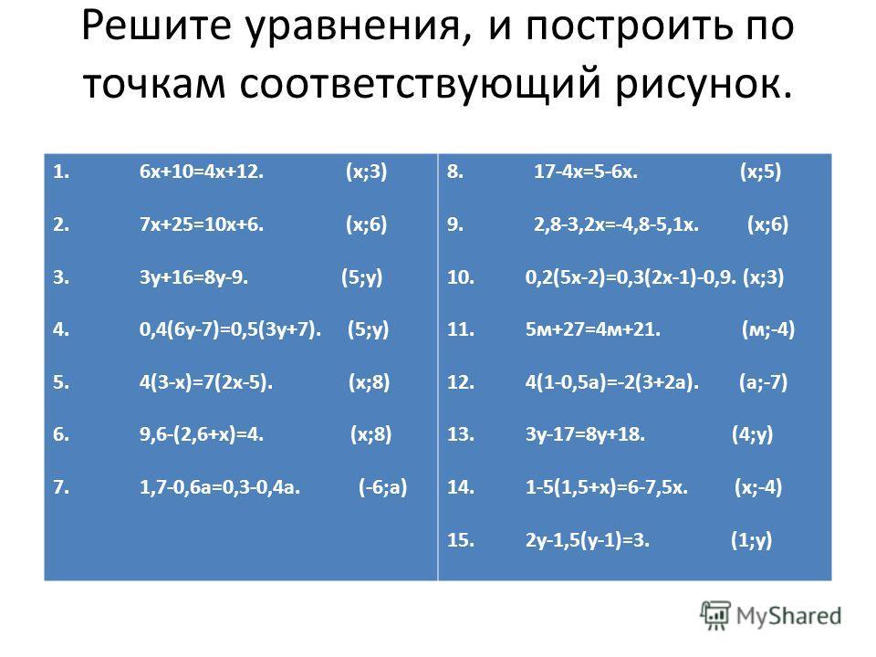 Решите уравнения, и построить по точкам соответствующий рисунок. 1. 6х+10=4х+12. (х;3) 2. 7х+25=10х+6. (х;6) 3. 3у+16=8у-9. (5;у) 4. 0,4(6у-7)=0,5(3у+7). (5;у) 5. 4(3-х)=7(2х-5). (х;8) 6. 9,6-(2,6+х)=4. (х;8) 7. 1,7-0,6а=0,3-0,4а. (-6;а) 8. 17-4х=5-6
