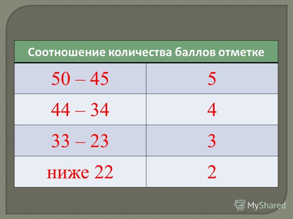 Соотношение количества баллов отметке 50 – 455 44 – 344 33 – 233 ниже 222
