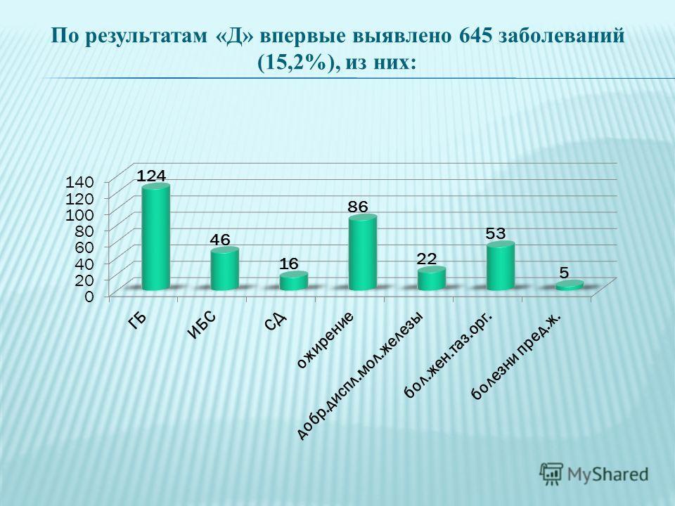 По результатам «Д» впервые выявлено 645 заболеваний (15,2%), из них: