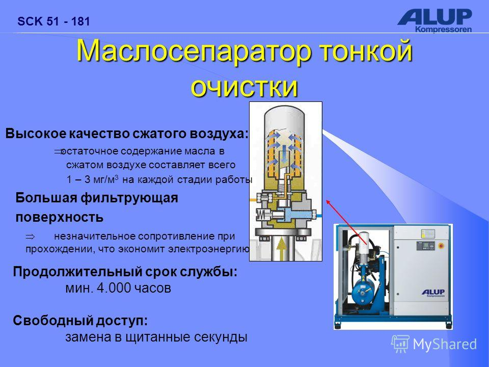 SCK 51 - 181 Маслосепаратор тонкой очистки Высокое качество сжатого воздуха: остаточное содержание масла в сжатом воздухе составляет всего 1 – 3 мг/м 3 на каждой стадии работы Большая фильтрующая поверхность незначительное сопротивление при прохожден