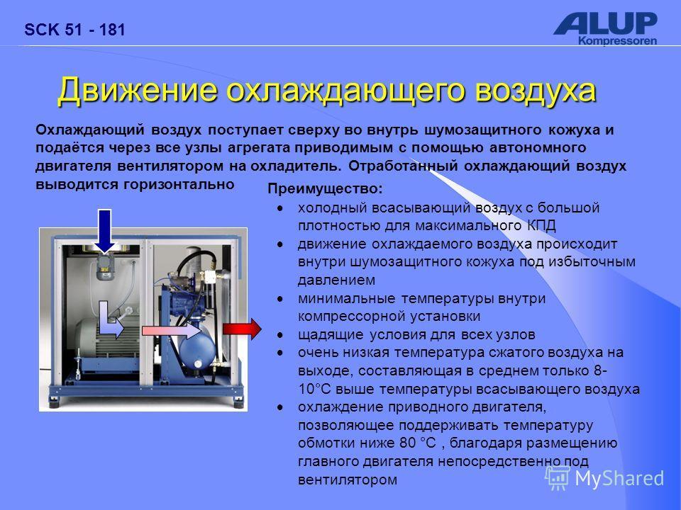 SCK 51 - 181 Движение охлаждающего воздуха Охлаждающий воздух поступает сверху во внутрь шумозащитного кожуха и подаётся через все узлы агрегата приводимым с помощью автономного двигателя вентилятором на охладитель. Отработанный охлаждающий воздух вы