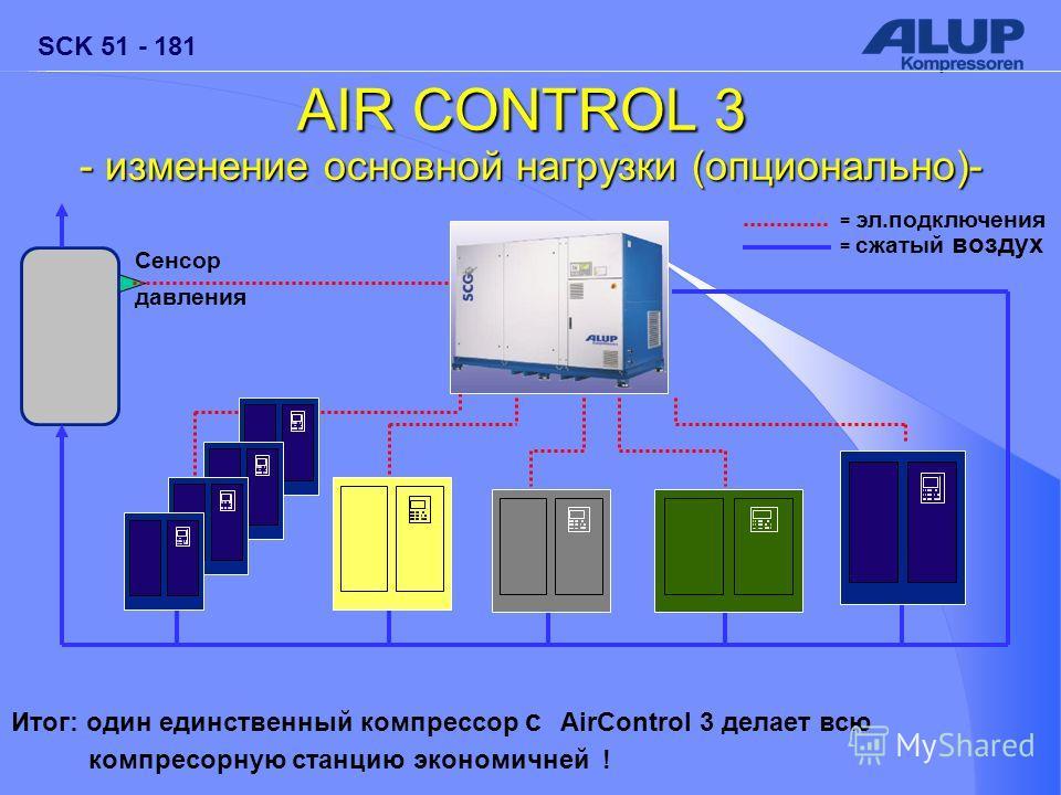 SCK 51 - 181 Итог: один единственный компрессор с AirControl 3 делает всю компресорную станцию экономичней ! AIR CONTROL 3 - изменение основной нагрузки (опционально)- Behälter Сенсор давления = эл.подключения = сжатый воздух