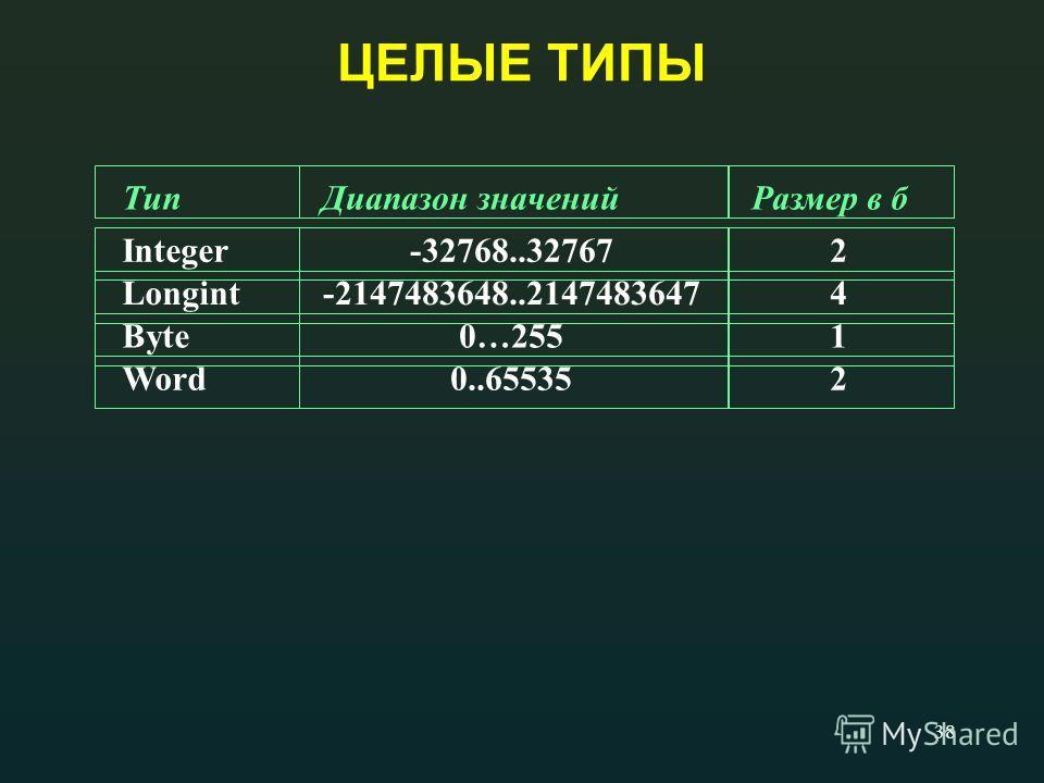 38 ЦЕЛЫЕ ТИПЫ ТипДиапазон значенийРазмер в б Integer-32768..327672 Longint-2147483648..21474836474 Byte0…2551 Word0..655352