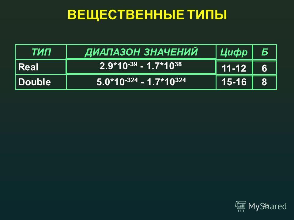 45 ВЕЩЕСТВЕННЫЕ ТИПЫ ТИПДИАПАЗОН ЗНАЧЕНИЙЦифрБ Real Double5.0*10 -324 - 1.7*10 324 15-168 2.9*10 -39 - 1.7*10 38 11-126