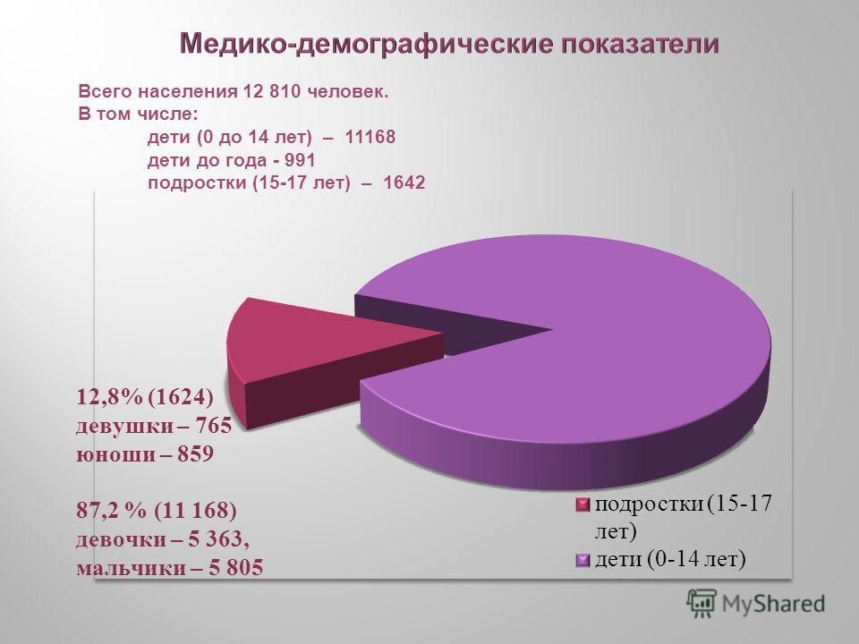Всего населения 12 810 человек. В том числе: дети (0 до 14 лет) – 11168 дети до года - 991 подростки (15-17 лет) – 1642