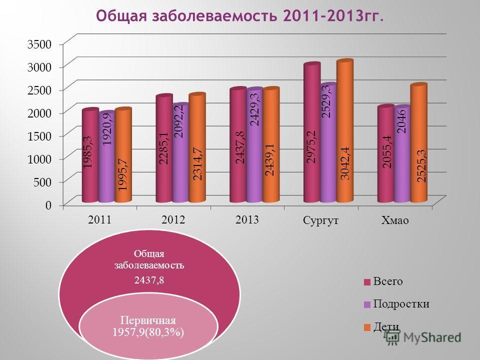 Общая заболеваемость 2011-2013гг. Общая заболеваемость 2437,8 Первичная 1957,9(80,3%)