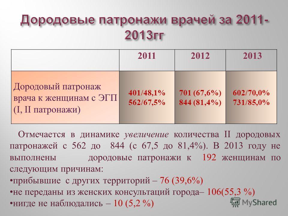 20112012 2013 Дородовый патронаж врача к женщинам с ЭГП (I, II патронажи) 401/48,1% 562/67,5% 701 (67,6%) 844 (81,4%) 602/70,0% 731/85,0% Отмечается в динамике увеличение количества II дородовых патронажей с 562 до 844 (с 67,5 до 81,4%). В 2013 году