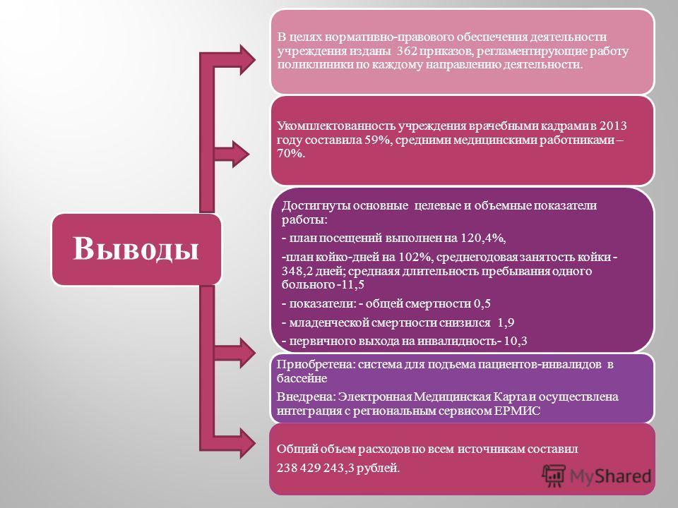 В целях нормативно-правового обеспечения деятельности учреждения изданы 362 приказов, регламентирующие работу поликлиники по каждому направлению деятельности. Укомплектованность учреждения врачебными кадрами в 2013 году составила 59%, средними медици