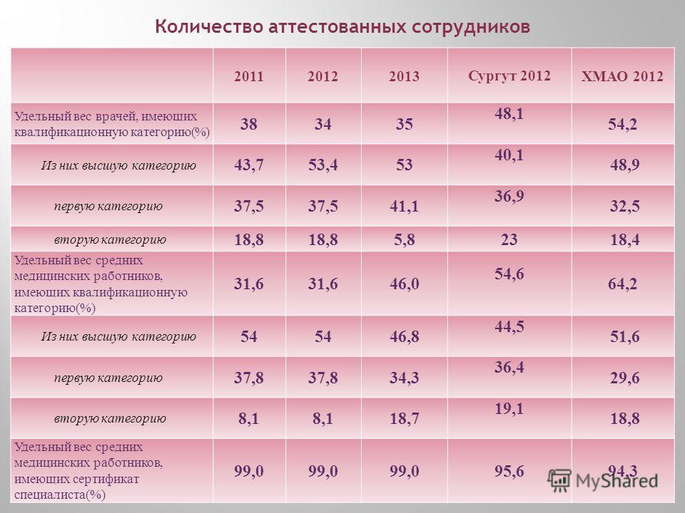 Количество аттестованных сотрудников 20112012 2013 Сургут 2012 ХМАО 2012 Удельный вес врачей, имеющих квалификационную категорию (%) 383435 48,1 54,2 Из них высшую категорию 43,753,453 40,1 48,9 первую категорию 37,5 41,1 36,9 32,5 вторую категорию 1