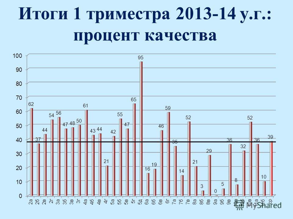 Итоги 1 триместра 2013-14 у.г.: процент качества