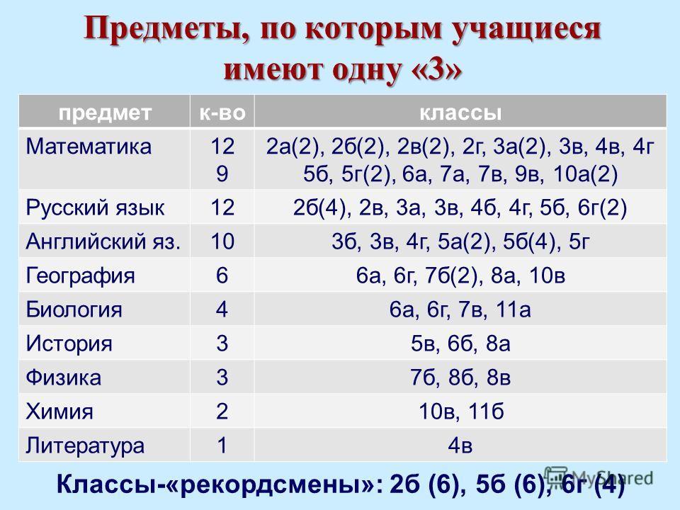 Предметы, по которым учащиеся имеют одну «3» Классы-«рекордсмены»: 2б (6), 5б (6), 6г (4) предметк-воклассы Математика12 9 2а(2), 2б(2), 2в(2), 2г, 3а(2), 3в, 4в, 4г 5б, 5г(2), 6а, 7а, 7в, 9в, 10а(2) Русский язык122б(4), 2в, 3а, 3в, 4б, 4г, 5б, 6г(2)