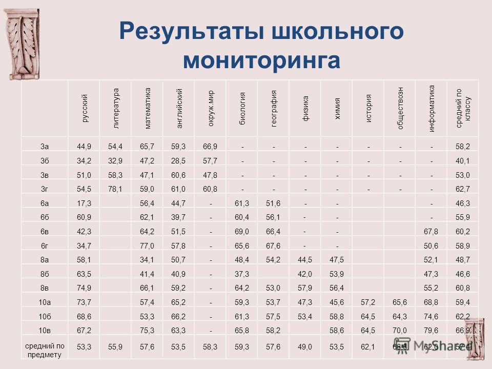 Результаты школьного мониторинга русский литература математика английский окруж.мир биология география физика химия история обществозн информатика средний по классу 3а44,954,465,759,366,9 - - - - - - -58,2 3б34,232,947,228,557,7 - - - - - - -40,1 3в5