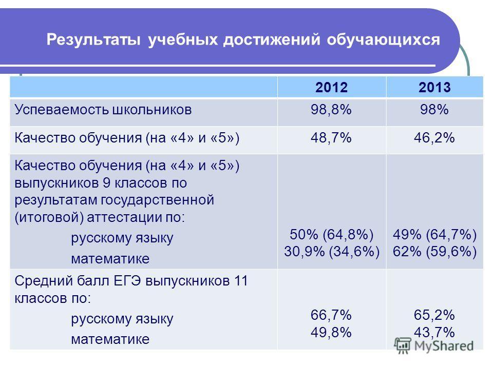 Результаты учебных достижений обучающихся 20122013 Успеваемость школьников98,8%98% Качество обучения (на «4» и «5»)48,7%46,2% Качество обучения (на «4» и «5») выпускников 9 классов по результатам государственной (итоговой) аттестации по: русскому язы