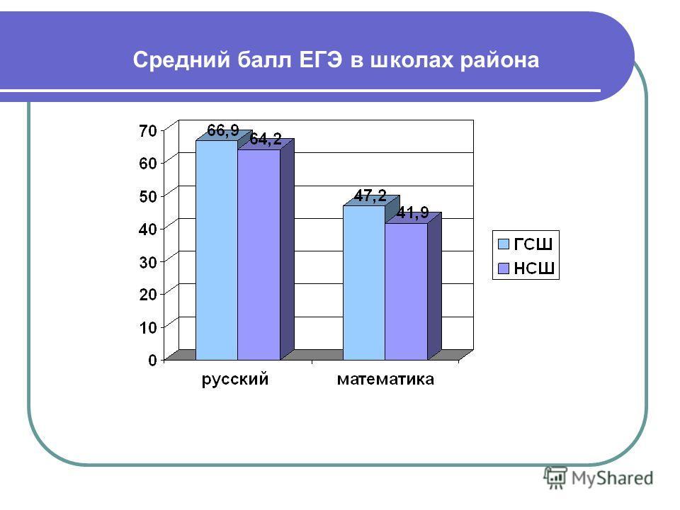 Средний балл ЕГЭ в школах района